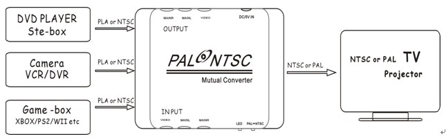 Playvision Pn100 Pal To Ntsc Converter Adapter Box